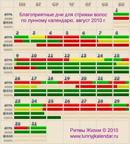 Данный лунный календарь составлен для города москва.